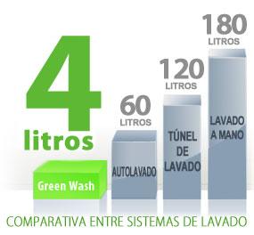 Comparativa Sistemas Lavado Vehiculos
